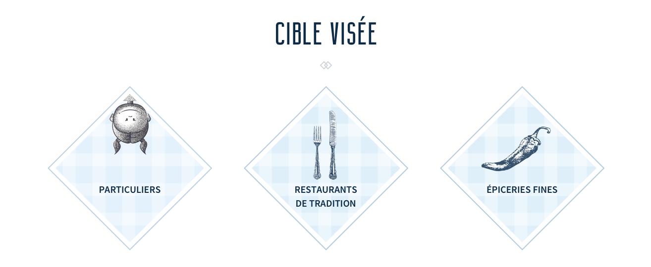 Cible visée: particuliers, restaurants de tradition, épiceries fines